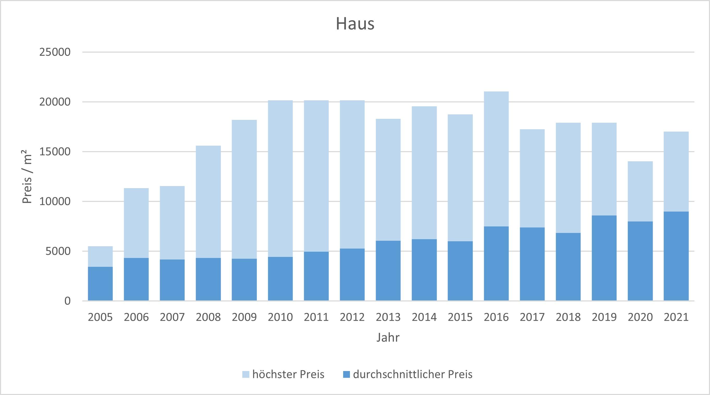 Berg am Starnberger See Haus kaufen verkaufen 2019, 2020, 2021 preis bewertung makler www.happy-immo.de