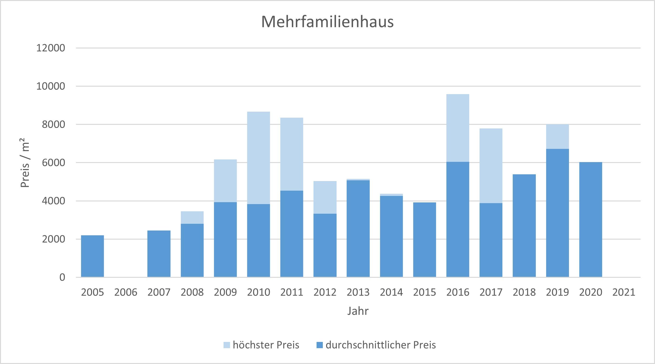 Berg am Starnberger See Mehrfamilienhaus kaufen 2019, 2020, 2021 verkaufen preis bewertung makler www.happy-immo.de