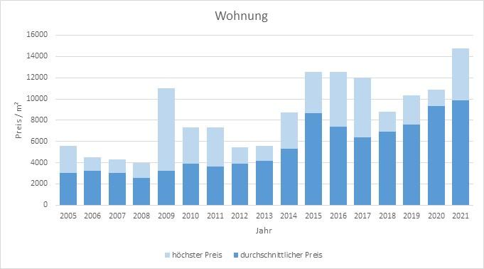 Berg am Starnberger See makler wohnung 2019, 2020, 2021 kaufen verkaufen preis bewertung www.happy-immo.de