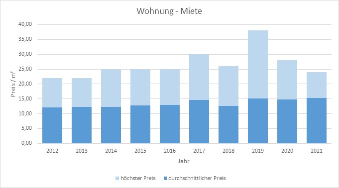 Berg-Wohnung-Haus-mieten-vermieten-Makler 2019, 2020, 2021