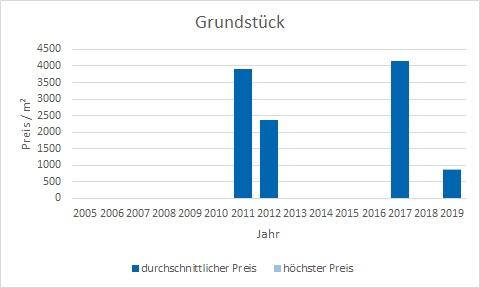 Bruck Grundstück kaufen verkaufen preis bewertung makler www.happy-immo.de