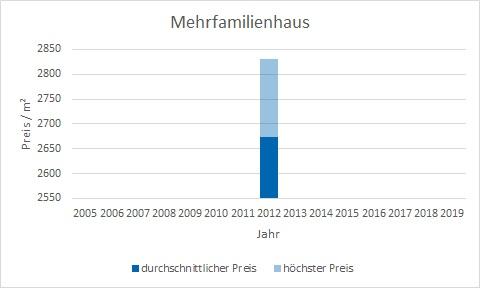 Bruck Mehrfamilienhaus kaufen verkaufen preis bewertung makler www.happy-immo.de