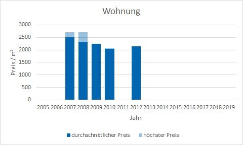 Bruck Haus kaufen verkaufen preis bewertung makler www.happy-immo.de