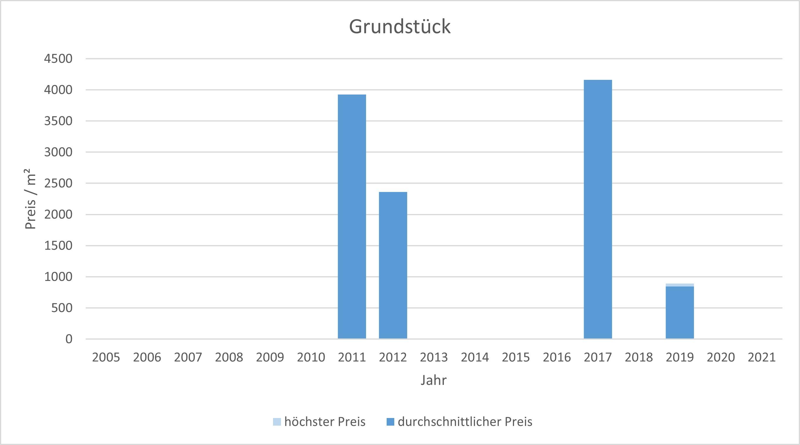 Bruck Grundstück kaufen verkaufen preis bewertung makler www.happy-immo.de 2019, 2020, 2021