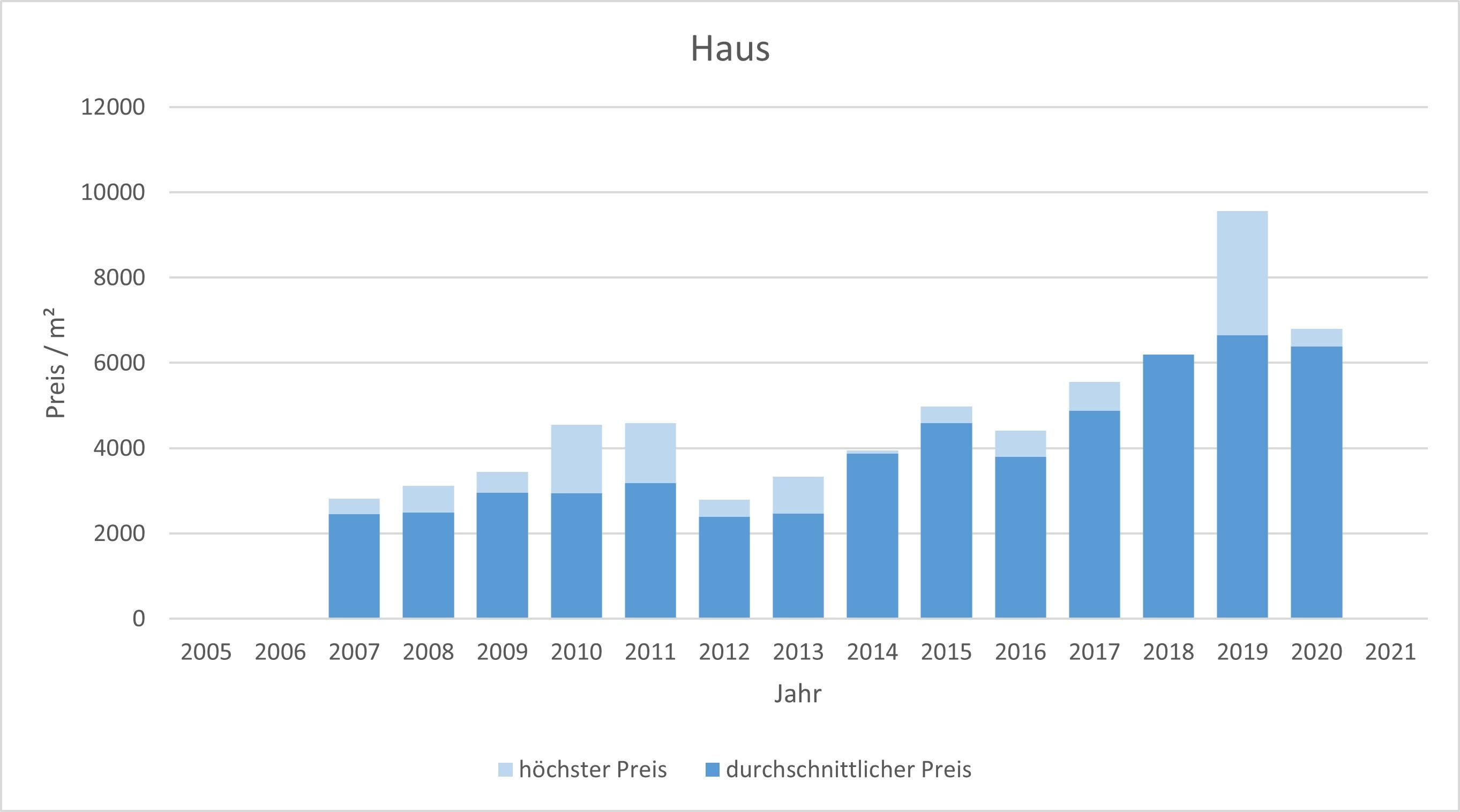 Bruck Haus kaufen verkaufen preis bewertung makler www.happy-immo.de 2019, 2020, 2021