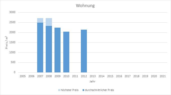 Bruck Wohnung kaufen verkaufen preis bewertung makler www.happy-immo.de 2019, 2020, 2021