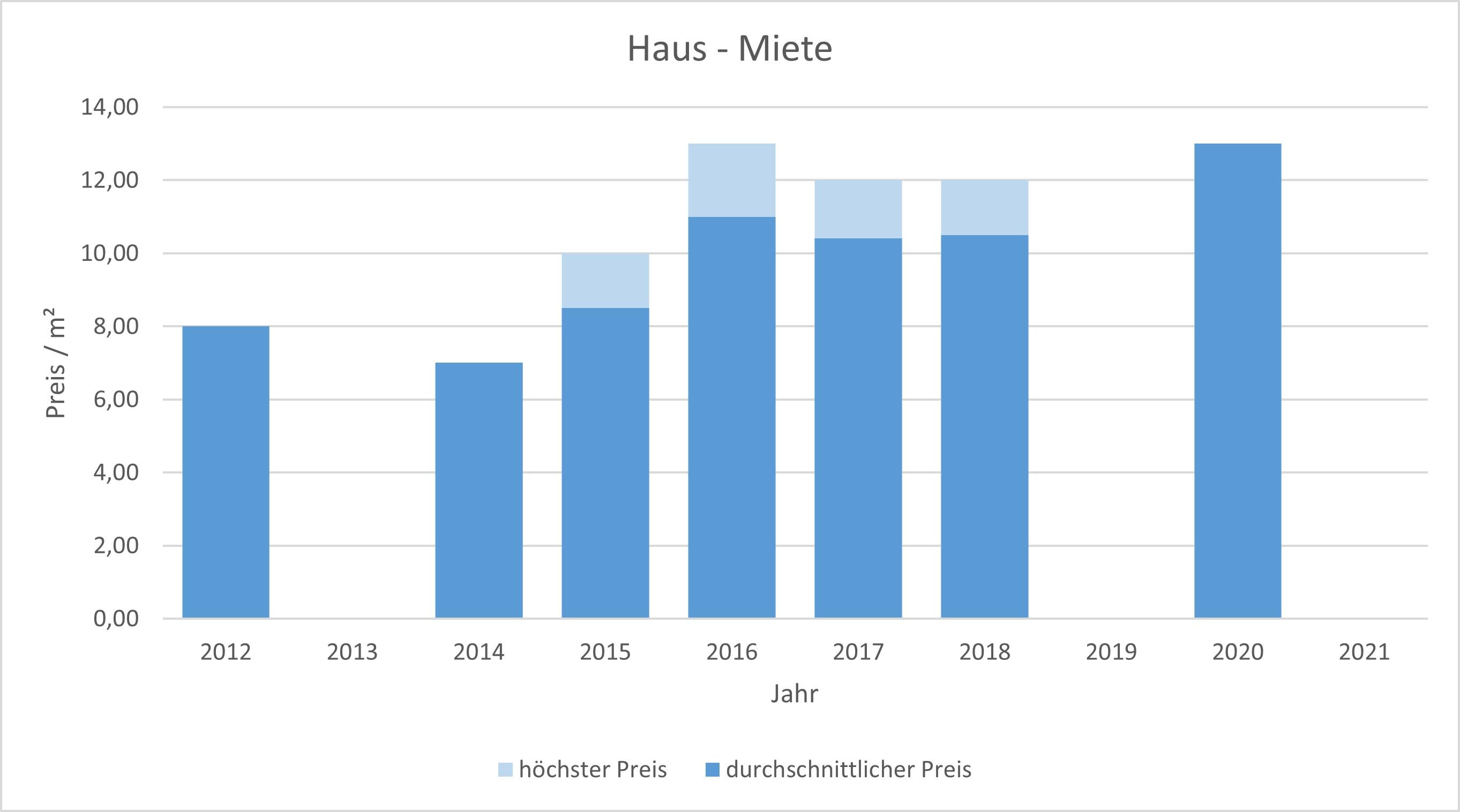 Bruck Haus mieten vermieten  preis bewertung makler www.happy-immo.de 2019, 2020, 2021