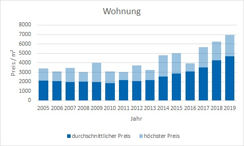 Bruckmühl Wohnung kaufen verkaufen preis bewertung makler www.happy-immo.de
