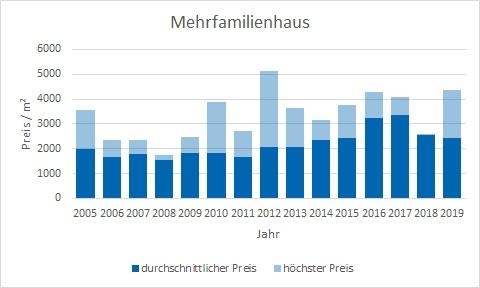 Bruckmühl Mehrfamilienhaus kaufen verkaufen preis bewertung makler www.happy-immo.de