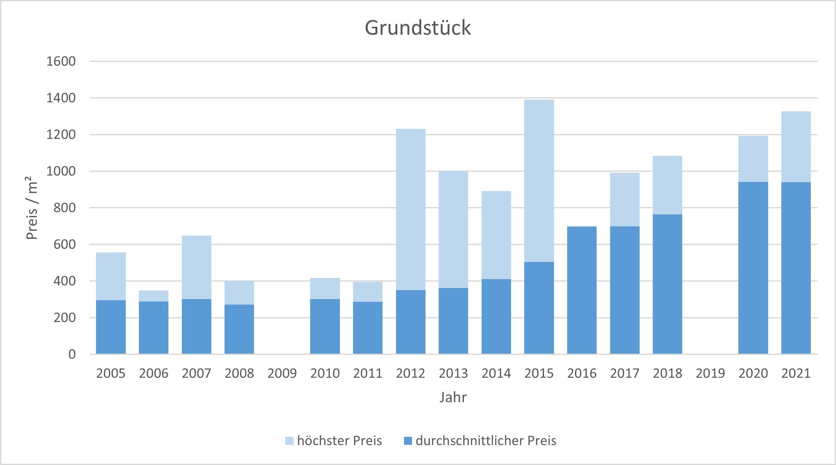 Bruckmühl Grundstück kaufen verkaufen preis bewertung makler www.happy-immo.de 2019 2020 2021