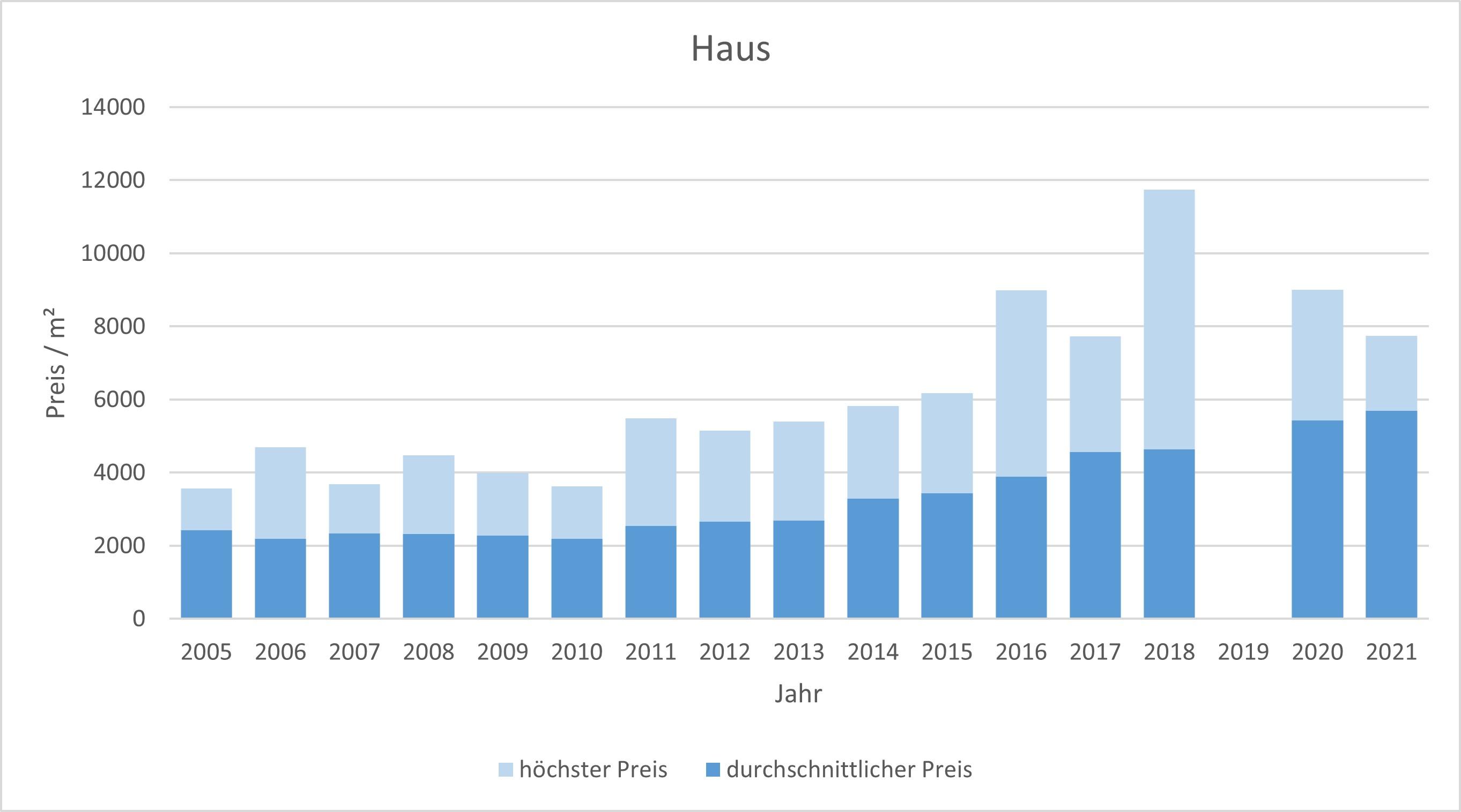 Bruckmühl Haus kaufen verkaufen preis bewertung makler www.happy-immo.de 2019 2020 2021