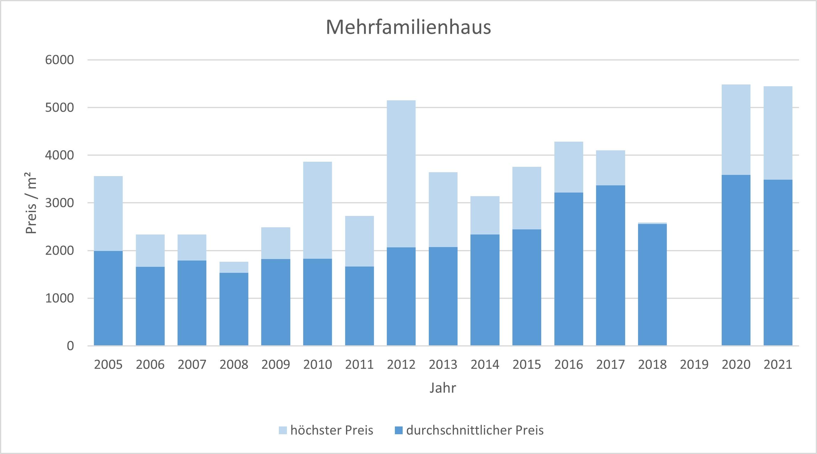 Bruckmühl Mehrfamilienhaus kaufen verkaufen preis bewertung 2019 2020 2021 makler www.happy-immo.de