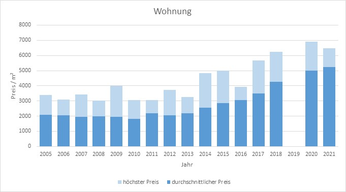 Bruckmühl Wohnung kaufen verkaufen preis bewertung makler www.happy-immo.de 2019 2020 2021