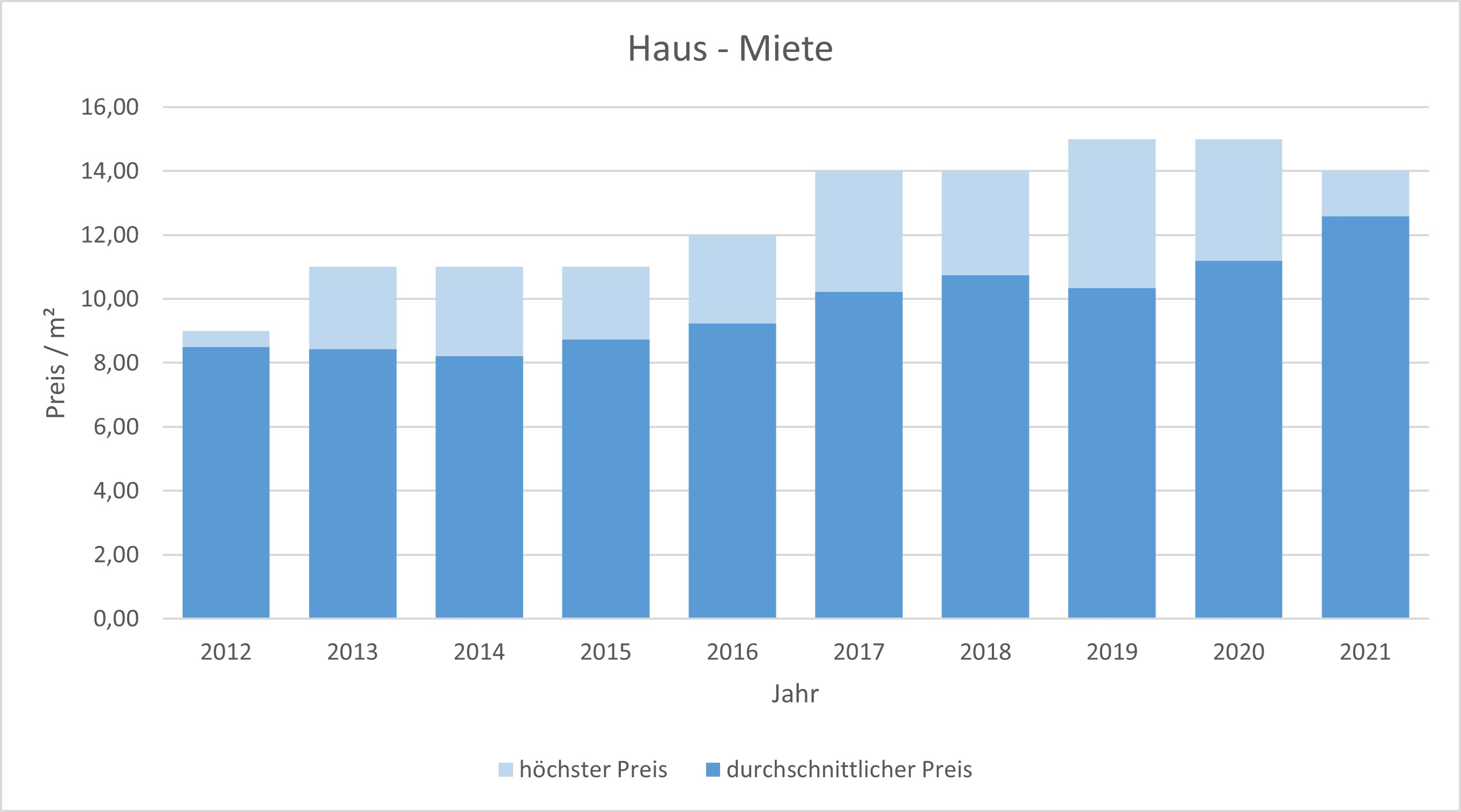 Bruckmühl Haus mieten vermieten preis bewertung makler www.happy-immo.de 2019 2020 2021