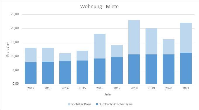 Bruckmühl-Wohnung-Haus-mieten-vermieten-Makler 2019 2020 2021