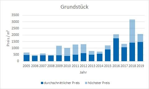 Brunnthal-Grundstück-verkaufen-kaufen-Makler