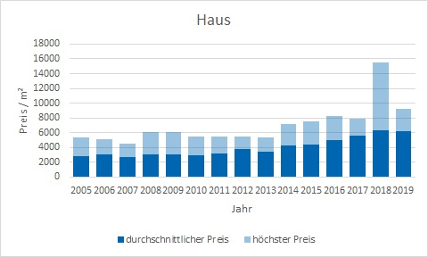 Brunnthal-Haus-verkaufen-kaufen-Makler