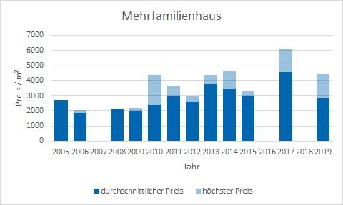 Brunnthal-Mehrfamilienhaus-verkaufen-kaufen-Makler