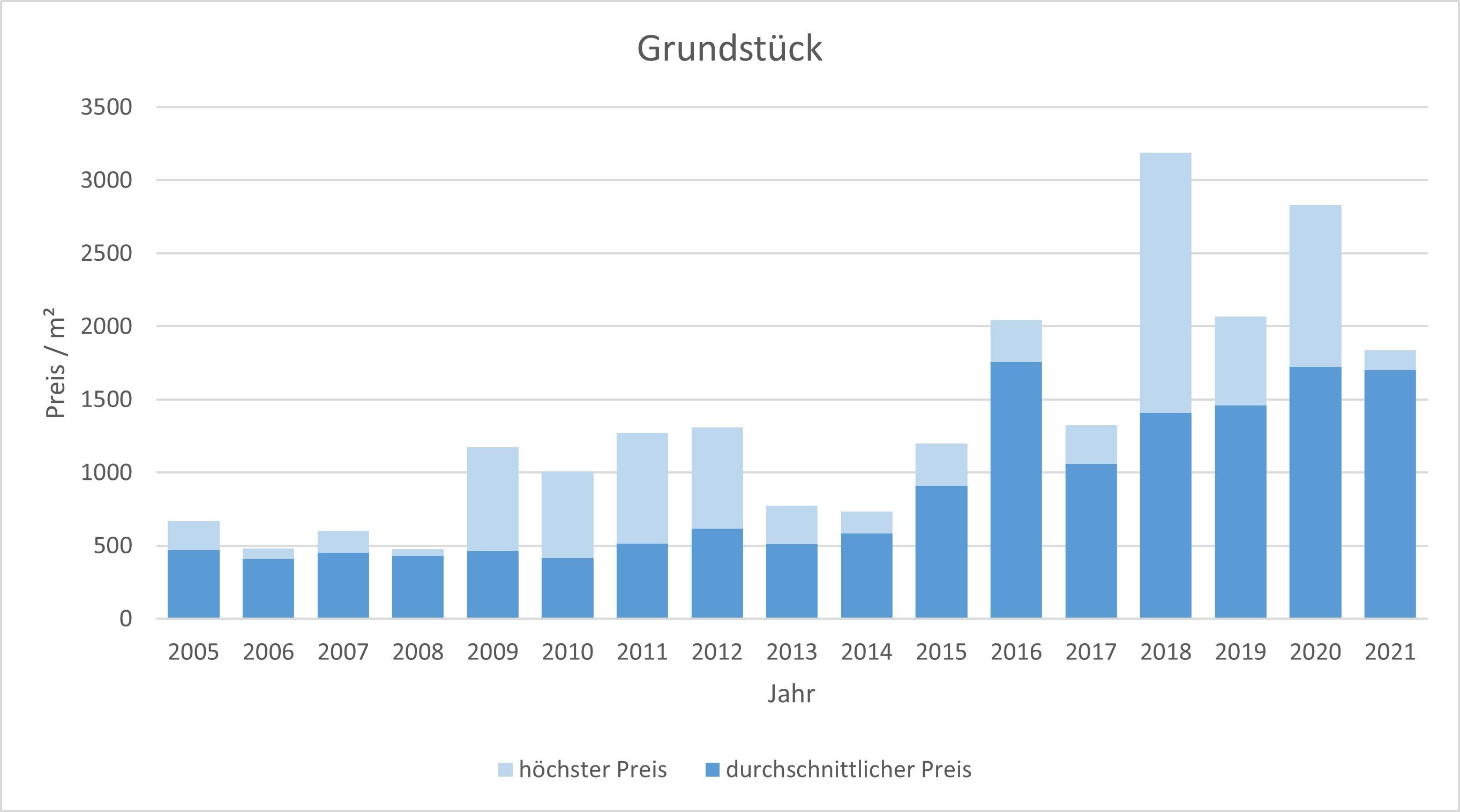 Brunnthal-Grundstück-verkaufen-kaufen-Makler 2019 2020 2021