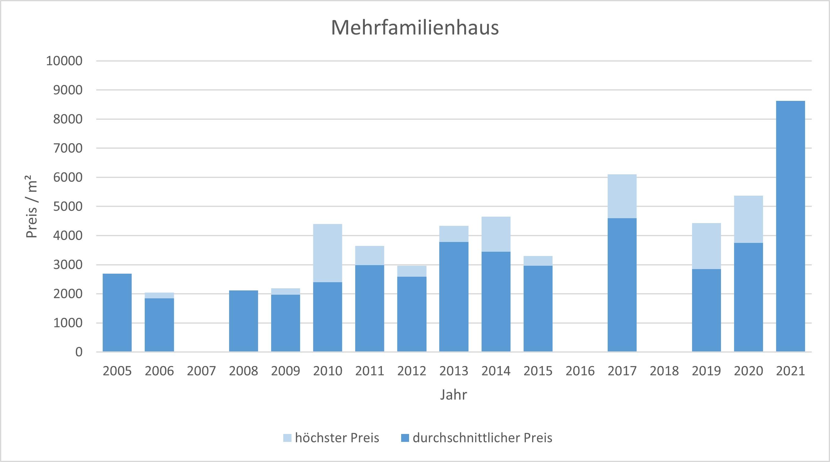 Brunnthal-Mehrfamilienhaus-verkaufen-kaufen-Makler 2019 2020 2021