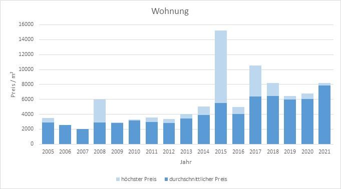 Brunnthal-Wohnung-verkaufen-kaufen-Makler 2019 2020 2021