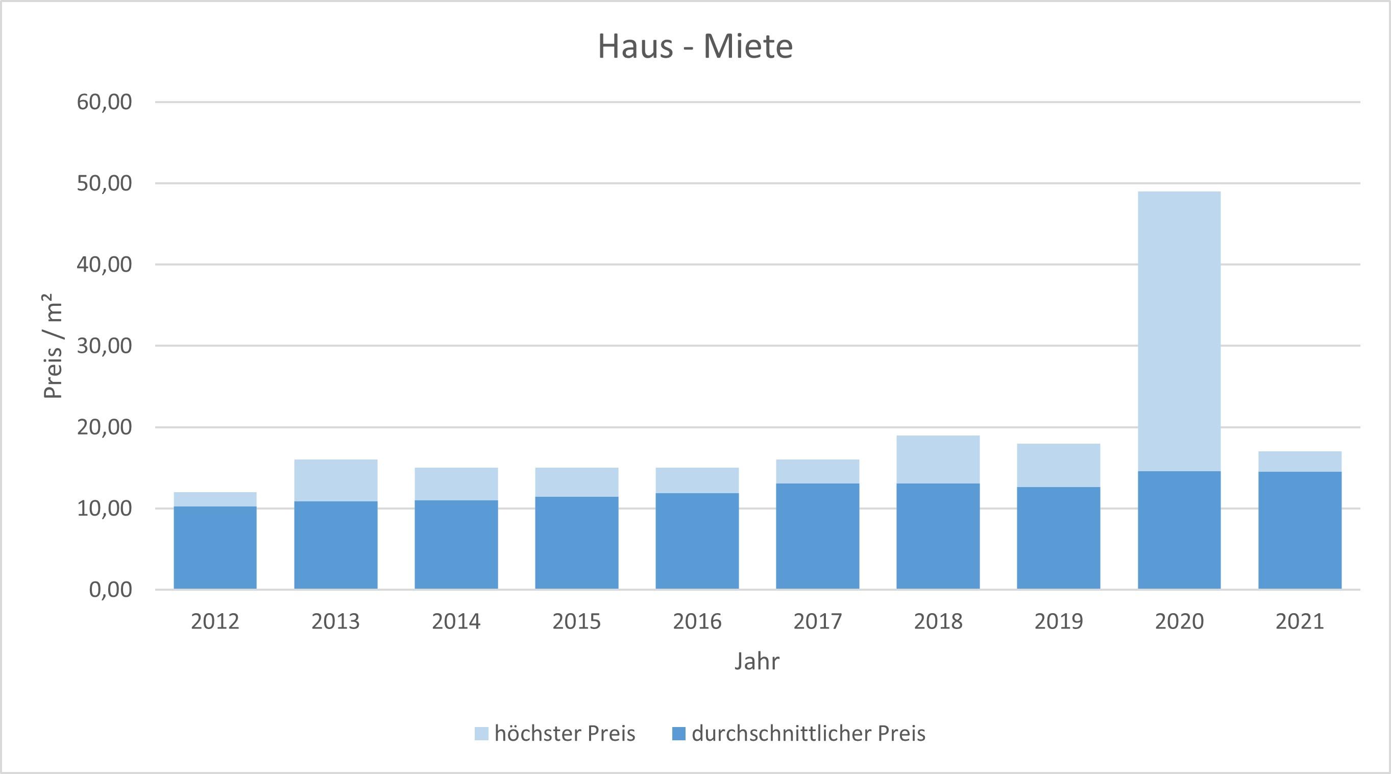 Brunnthal-Wohnung-Haus-vermieten-mieten-Makler 2019 2020 2021