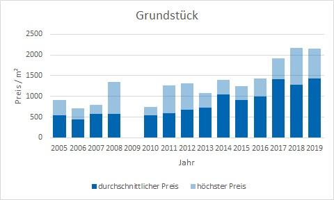 Dachau Grundstück kaufen verkaufen preis bewertung makler www.happy-immo.de