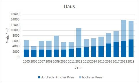 Dachau Haus kaufen verkaufen preis bewertung makler www.happy-immo.de