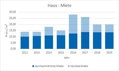 Dachau Haus vermieten mieten preis bewertung makler www.happy-immo.de