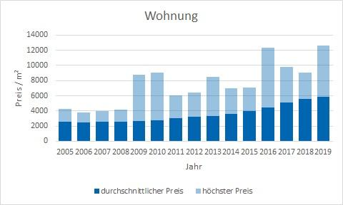 Dachau Wohnung kaufen verkaufen preis bewertung makler www.happy-immo.de