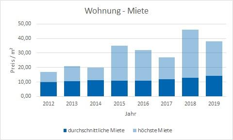 Dachau Wohnung mieten vermieten preis bewertung makler www.happy-immo.de