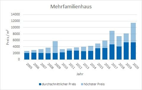 Dachau Mehrfamilienhaus kaufen verkaufen preis bewertung makler www.happy-immo.de