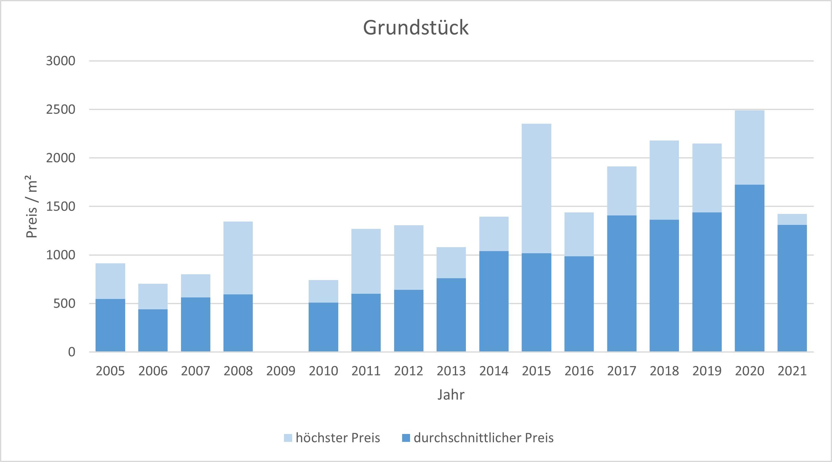 Dachau Grundstück kaufen verkaufen preis bewertung makler www.happy-immo.de 2019 2020 2021
