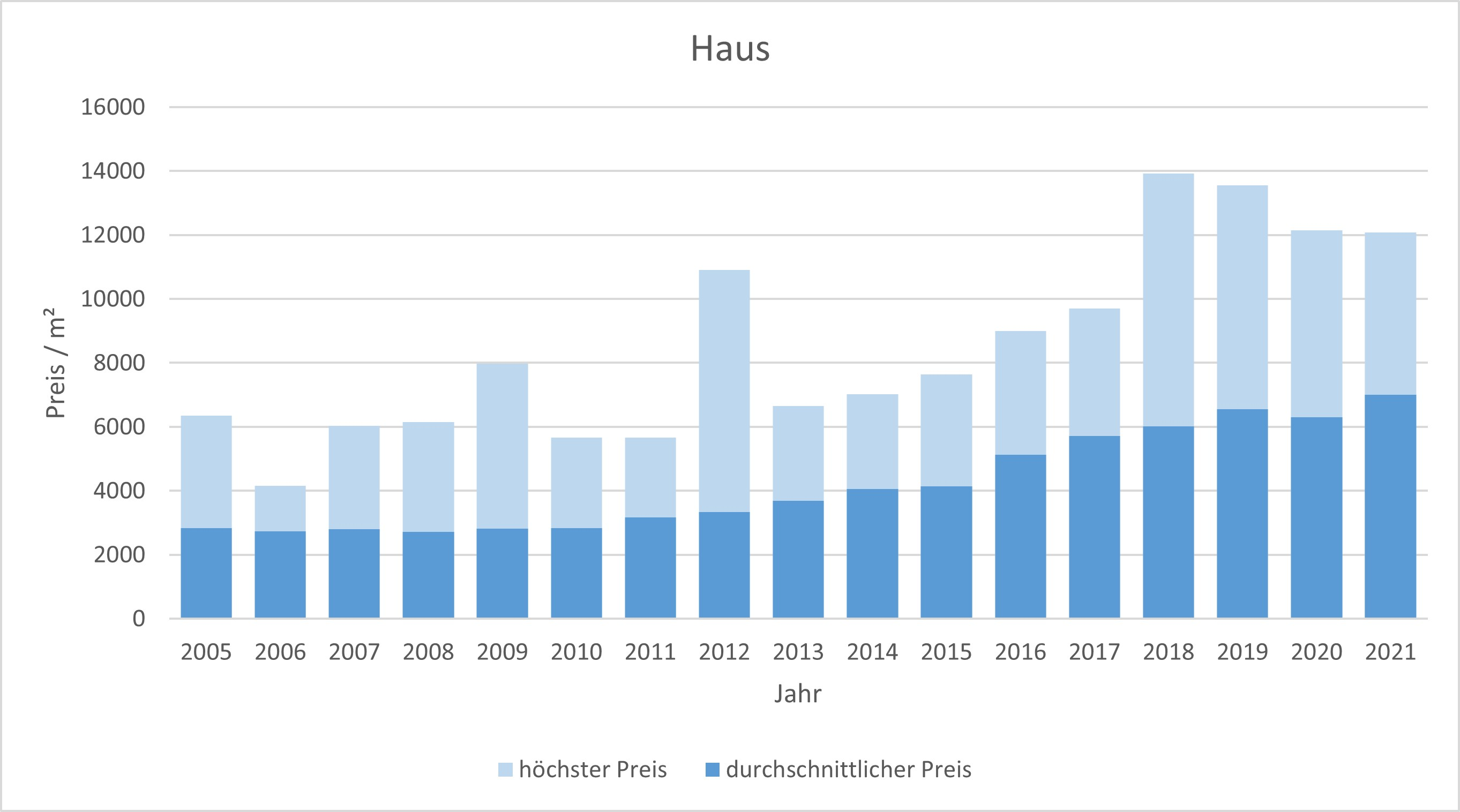 Dachau Haus kaufen verkaufen preis bewertung makler www.happy-immo.de 2019 2020 2021