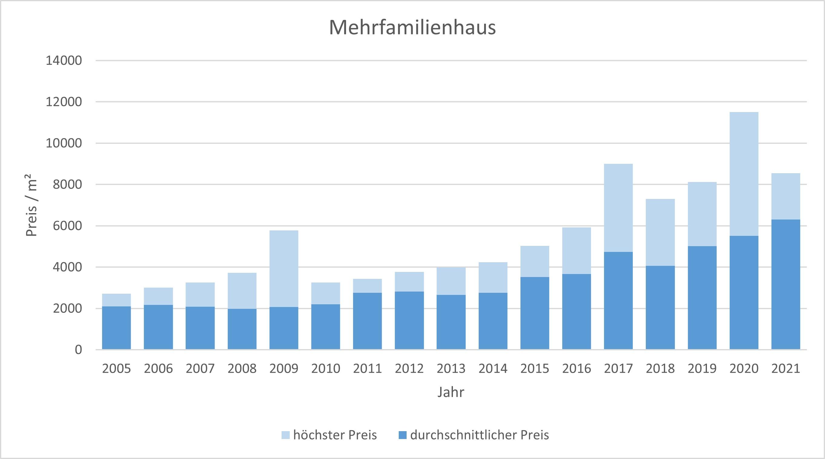 Dachau Mehrfamilienhaus kaufen verkaufen preis bewertung 2019 2020 2021 makler www.happy-immo.de