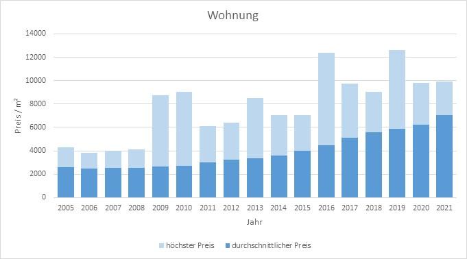 Dachau Wohnung kaufen verkaufen preis bewertung makler www.happy-immo.de 2019 2020 2021