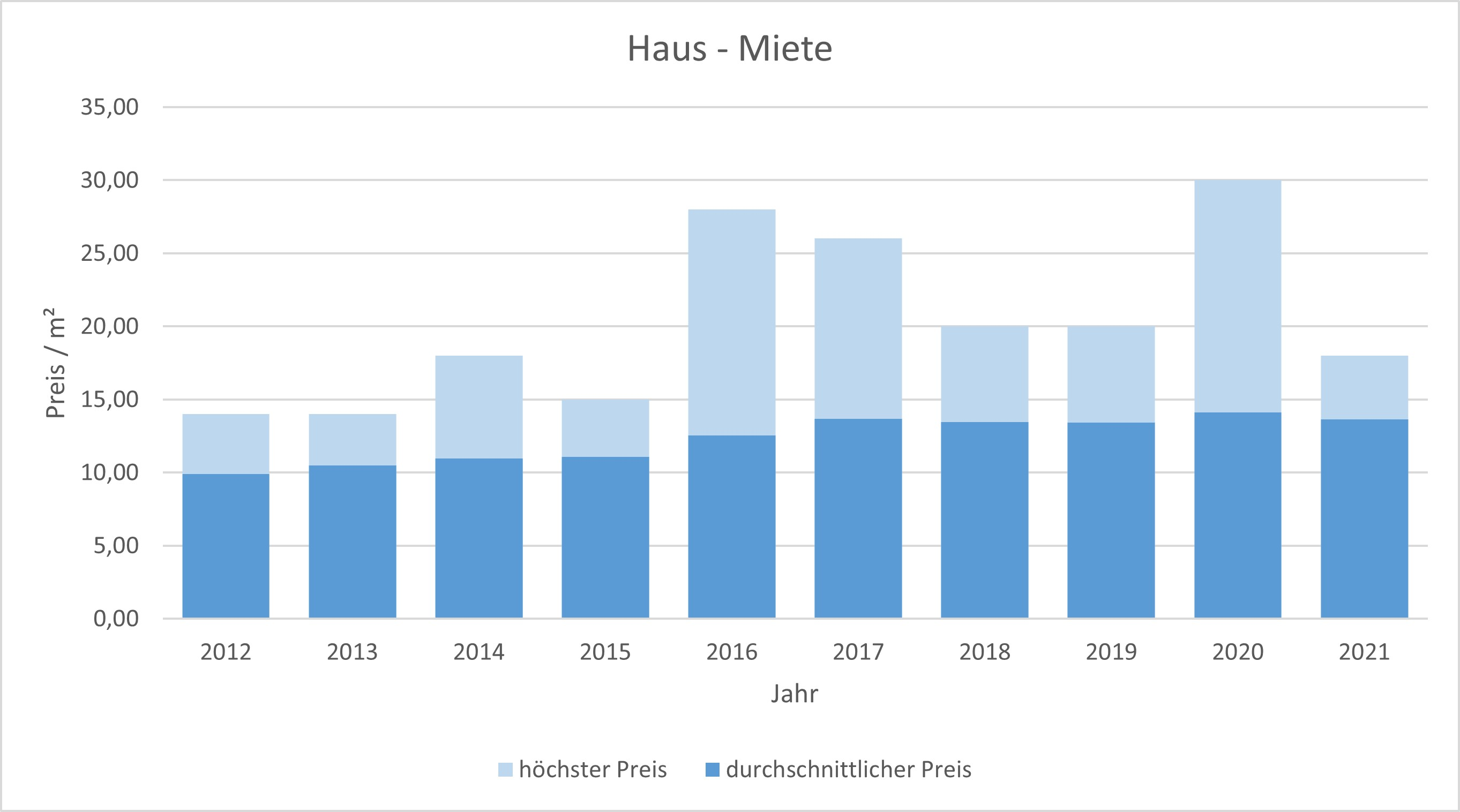 Dachau Haus vermieten mieten preis bewertung makler www.happy-immo.de 2019 2020 2021