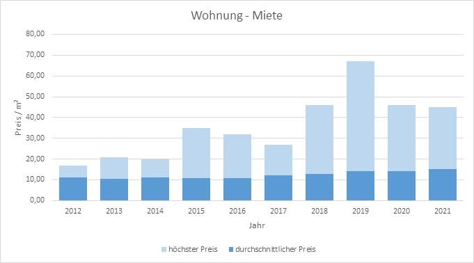 Dachau-Haus-Wohnung-vermieten-mieten-makler 2019 2020 2021