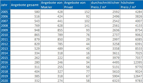 Dachau-Wohnung-kaufen-verkaufen-Makler