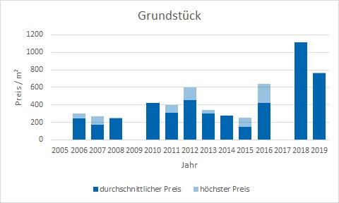 Dietramszell Grundstück kaufen verkaufen Preis Bewertung Makler www.happy-immo.de