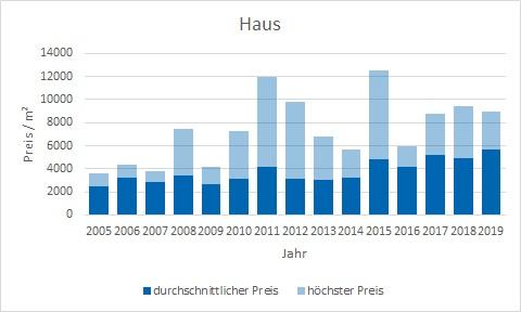 Dietramszell Haus kaufen verkaufen Preis Bewertung Makler www.happy-immo.de