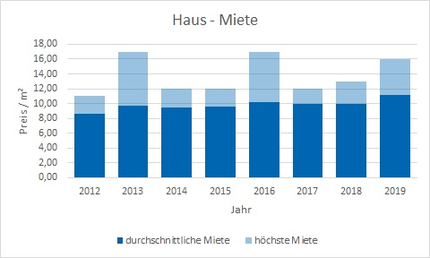 Dietramszell Haus mieten vermieten Preis Bewertung Makler www.happy-immo.de