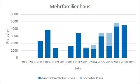 Dietramszell Mehrfamilienhaus kaufen verkaufen Preis Bewertung Makler www.happy-immo.de