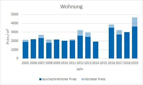 Dietramszell Wohnung kaufen verkaufen Preis Bewertung Makler www.happy-immo.de