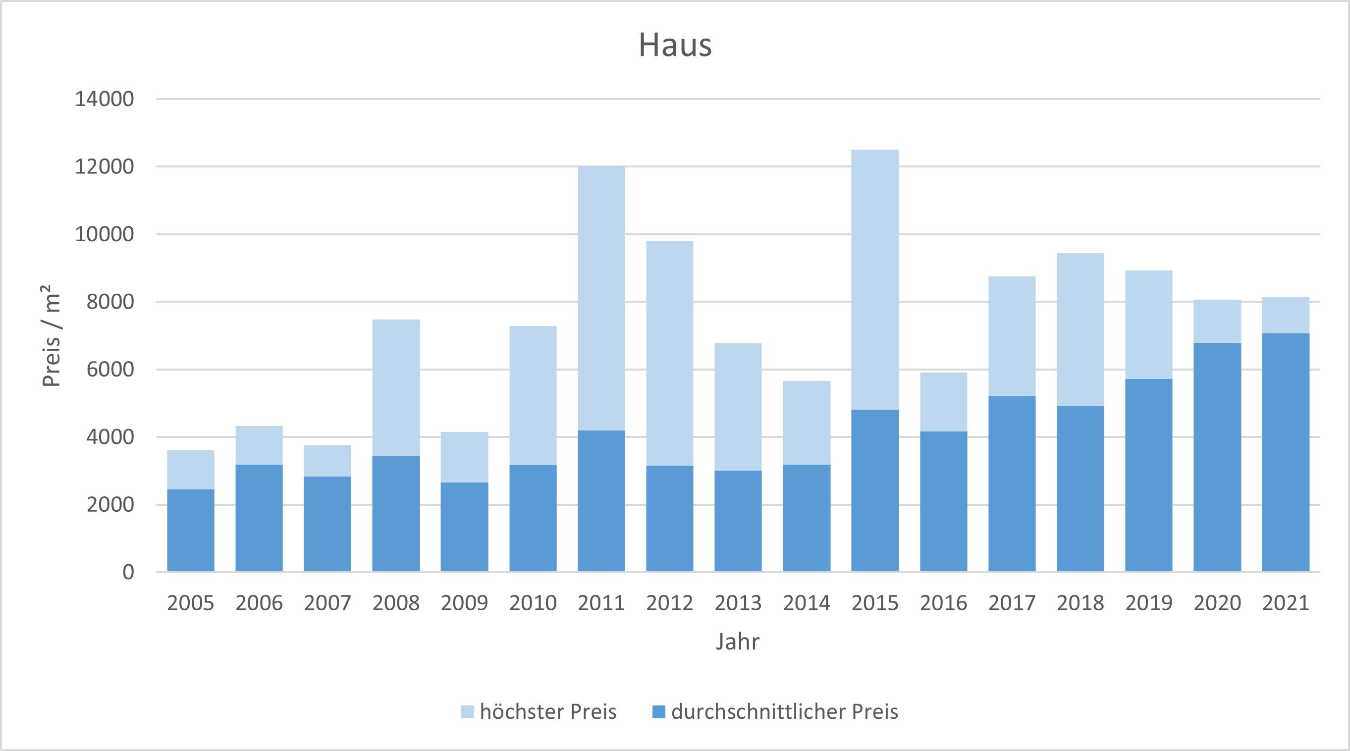 Dietramszell Haus kaufen verkaufen Preis Bewertung Makler www.happy-immo.de 2019 2020 2021