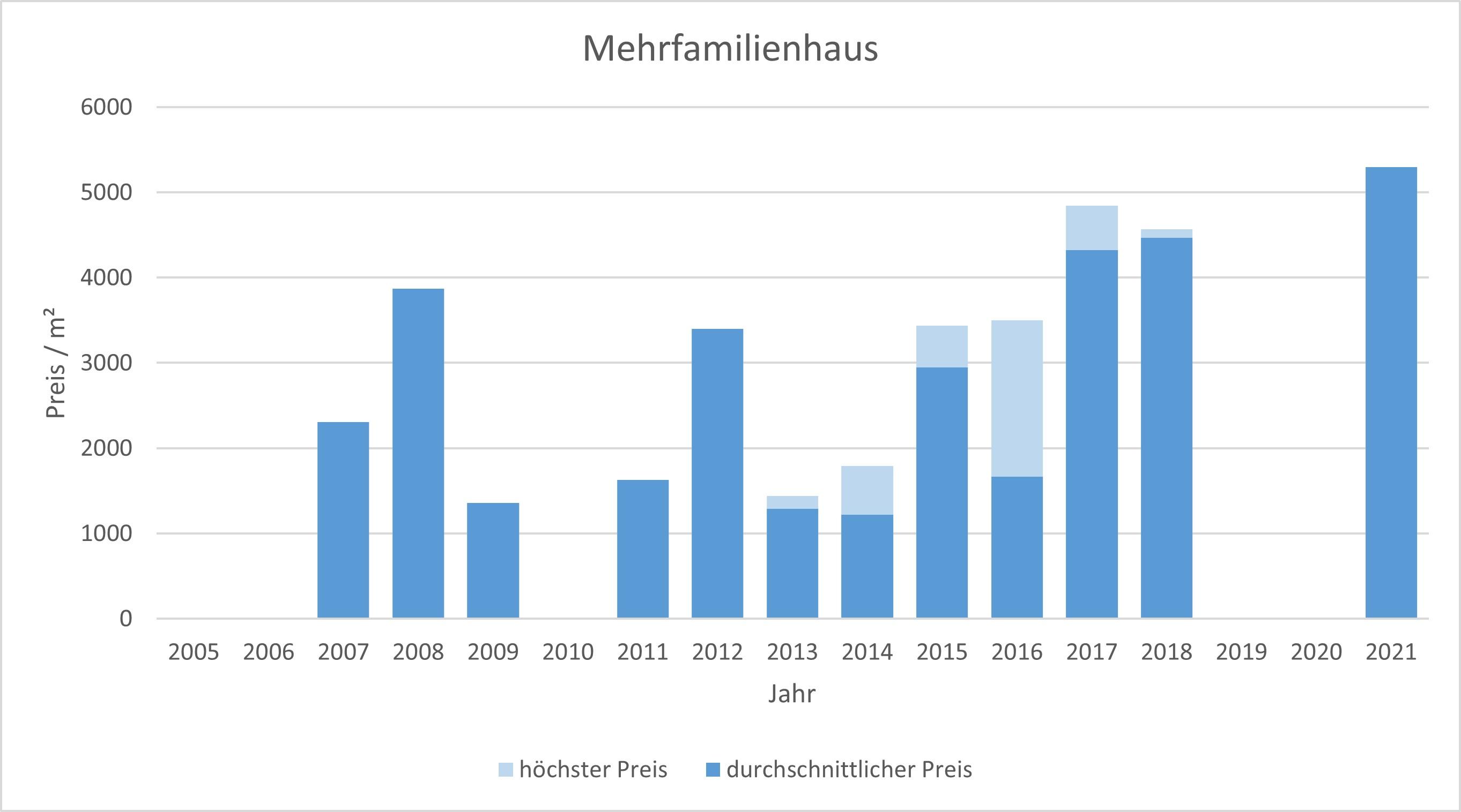 Dietramszell Mehrfamilienhaus 2019 2020 2021 kaufen verkaufen Preis Bewertung Makler www.happy-immo.de