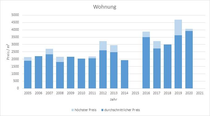 Dietramszell Wohnung kaufen verkaufen Preis Bewertung Makler www.happy-immo.de 2019 2020 2021