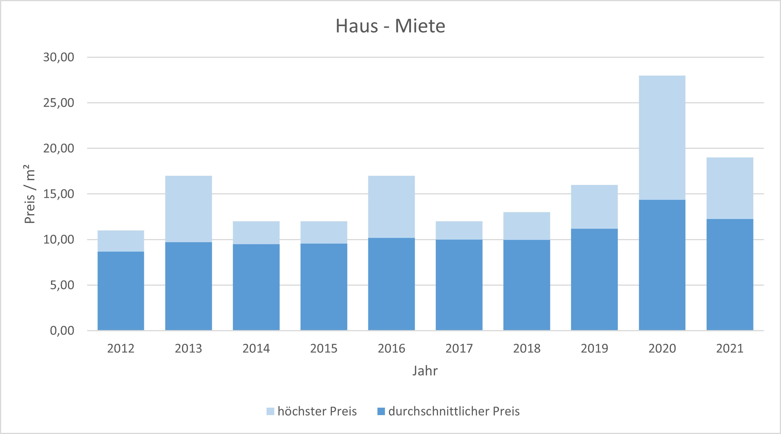 Dietramszell Haus mieten vermieten Preis Bewertung Makler www.happy-immo.de 2019 2020 2021