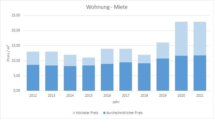 Dietramszell Wohnung mieten vermieten Preis Bewertung Makler www.happy-immo.de 2019 2020 2021
