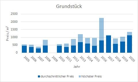 Ebergsberg Grundstück kaufen verkaufen Preis Bewertung Makler www.happy-immo.de